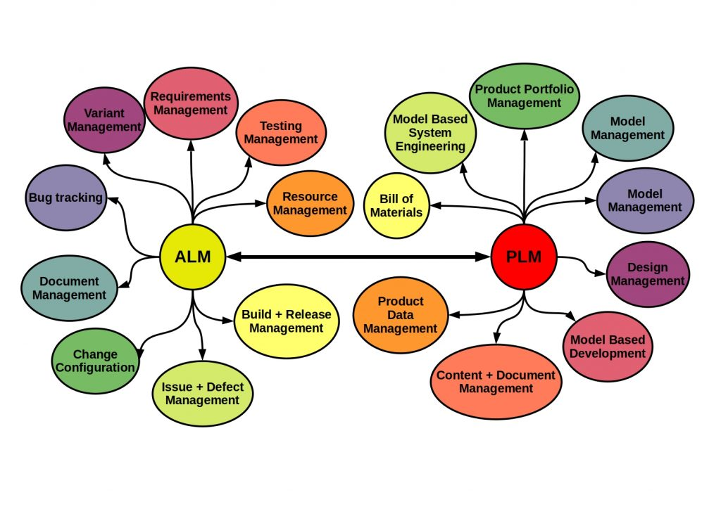 Functional scope of ALM and PLM compared