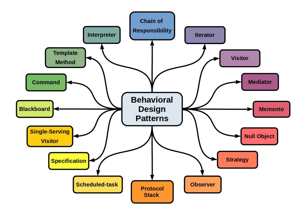 Software Design Patterns - This scheme shows some Behavioral Patterns examples