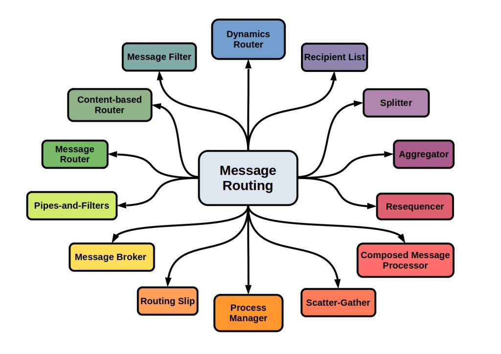 Messaging Design Patterns - This diagram shows the different patterns of message routing.