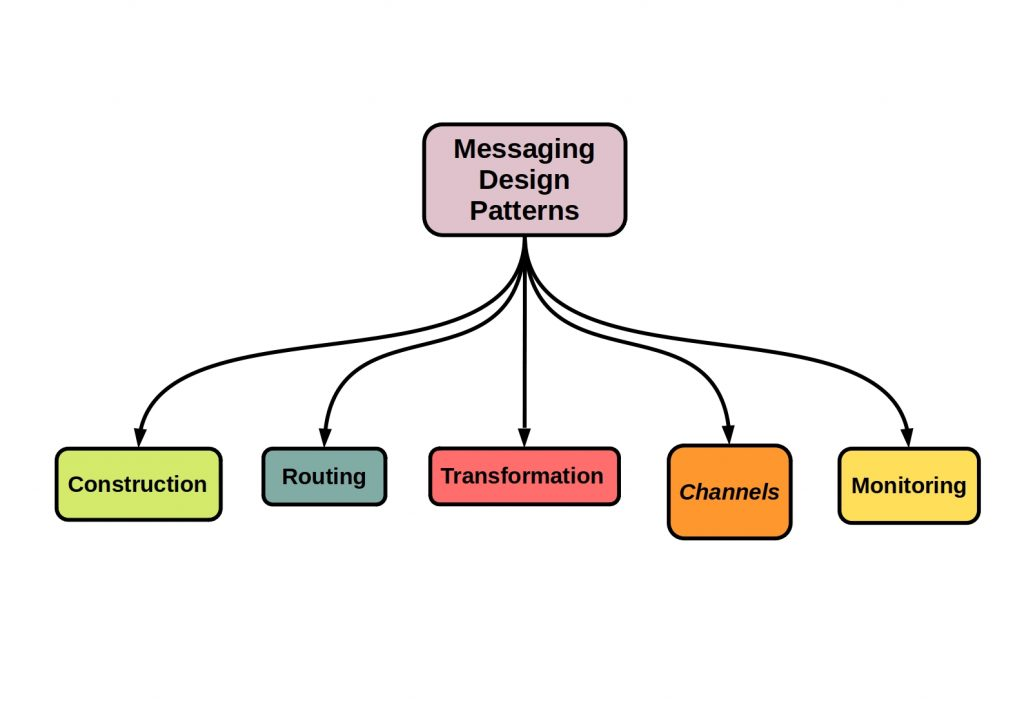 This diagram shows all the basic components of the messaging design patterns