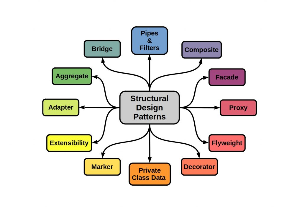 Software Design Patterns - This scheme shows some Structural Patterns examples