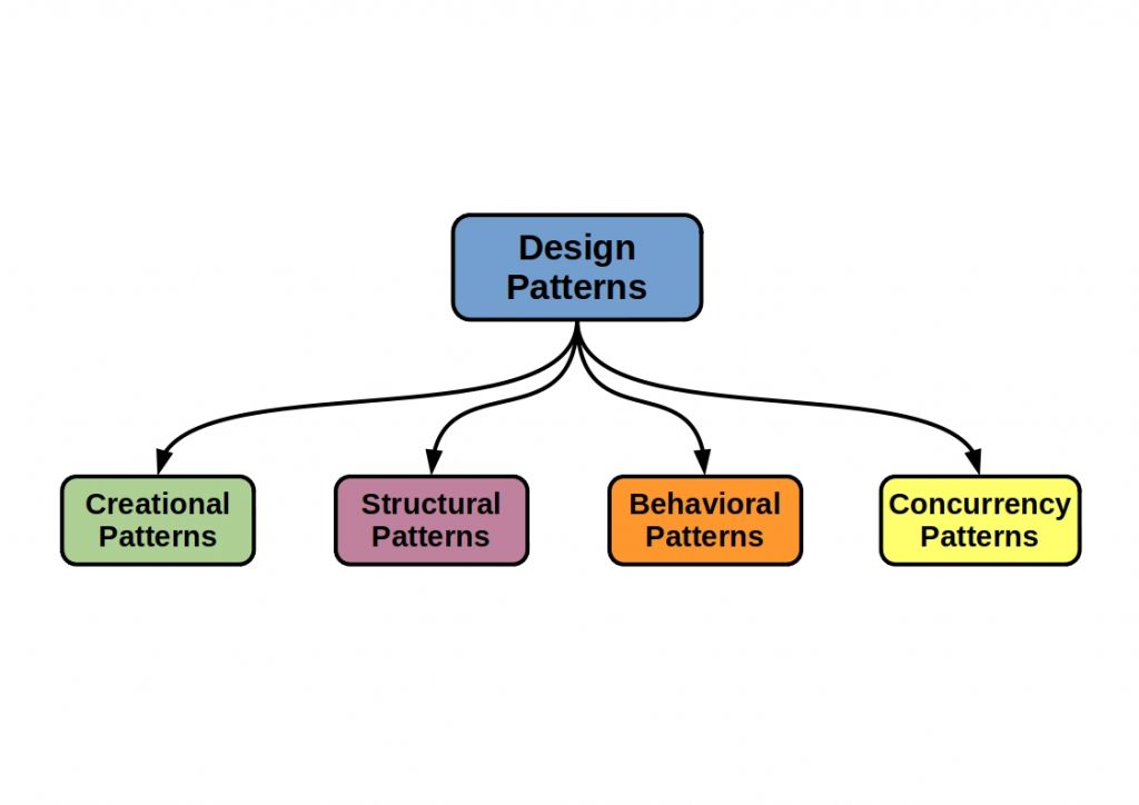 This diagram shows the 4 Important software design patterns.