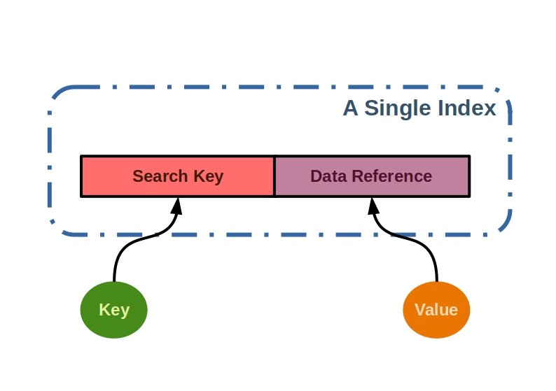 schematic representation of index data structures in databases