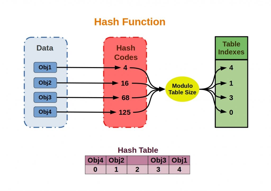 schematic representation of the hash function sequence in detail