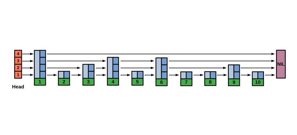 schematic representation of an index structure of the SkipList