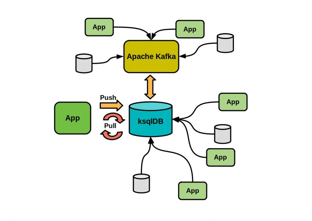 The figure shows how a software architecture with Apache Kafka and ksqlDB could look like.