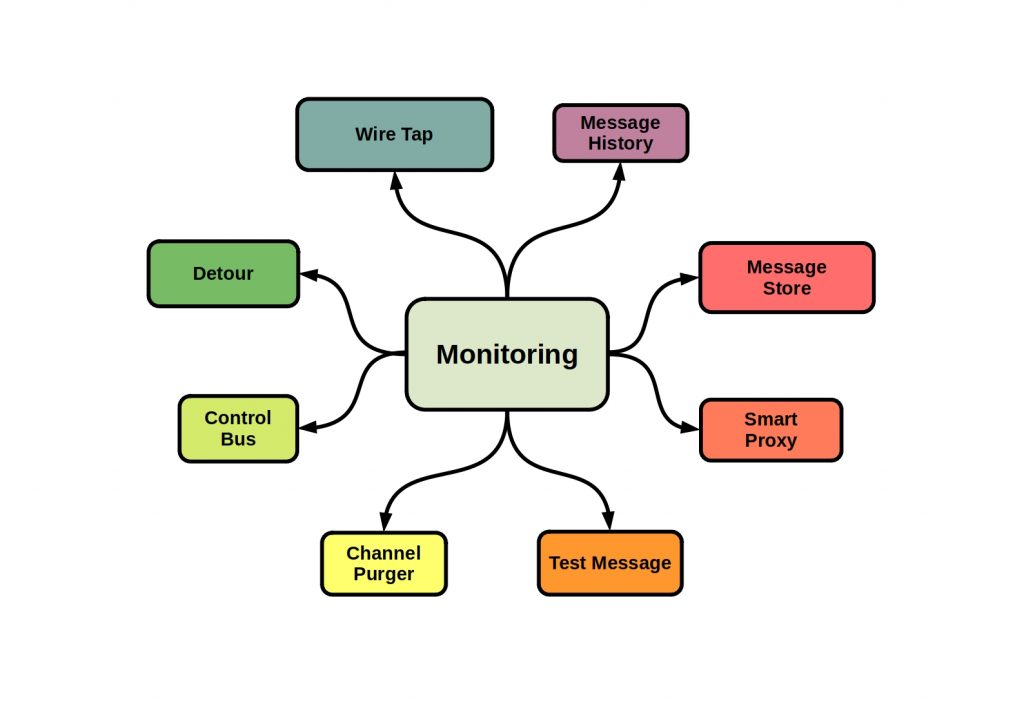 Messaging Design Patterns - This diagram shows the different patterns of message monitoring.