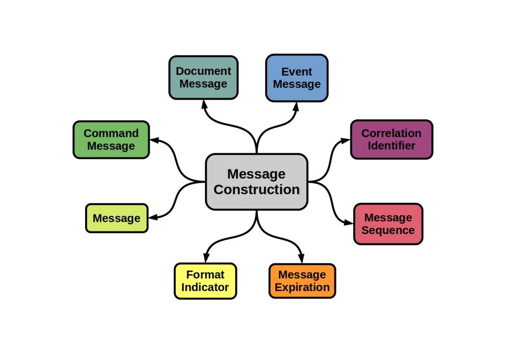 Messaging Design Patterns - This diagram shows the different Patterns of message construction.