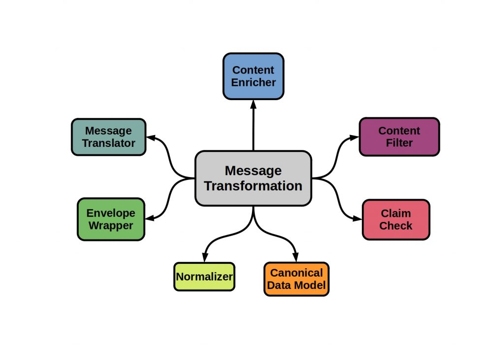 Messaging Design Patterns - This diagram shows the different patterns of message transformation.