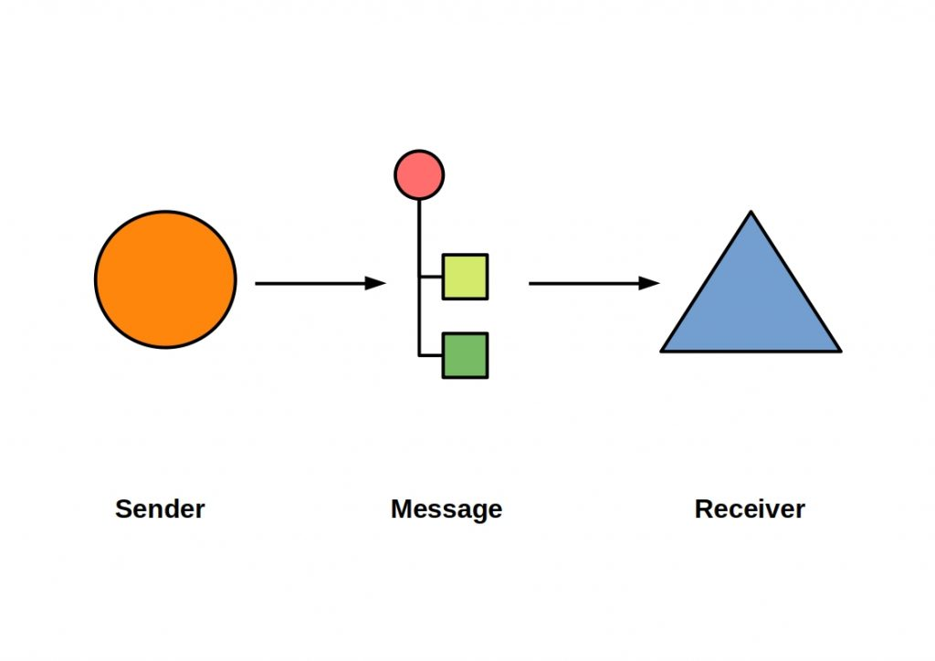 Messaging Patterns - This scheme shows the basic concept of a message