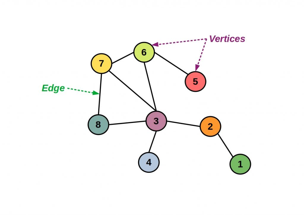 PyGraph - Schematic representation of a graph structure and its components