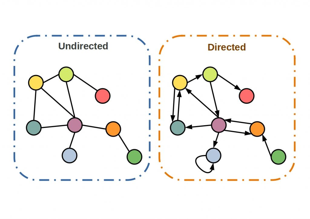 Schematic comparison of undirected and directed graphs
