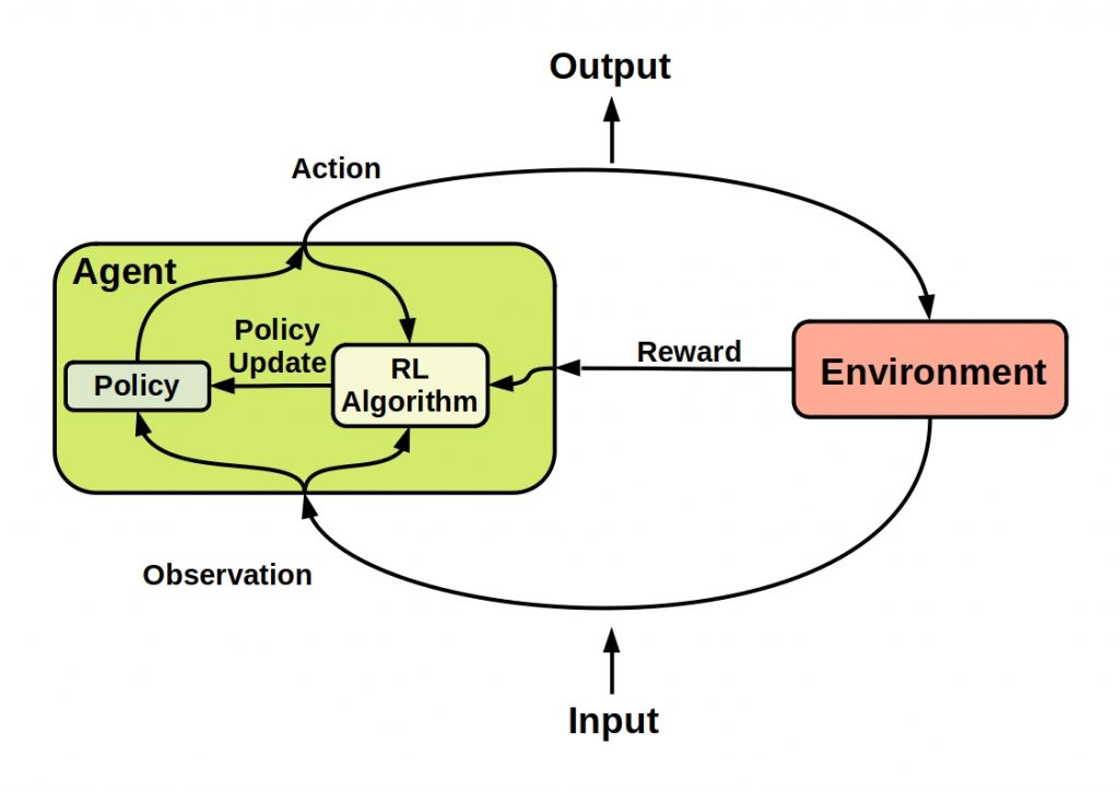 Supervised vs Unsupervised vs Reinforcement Learning - This figure shows the main principle of reinforcement learning.