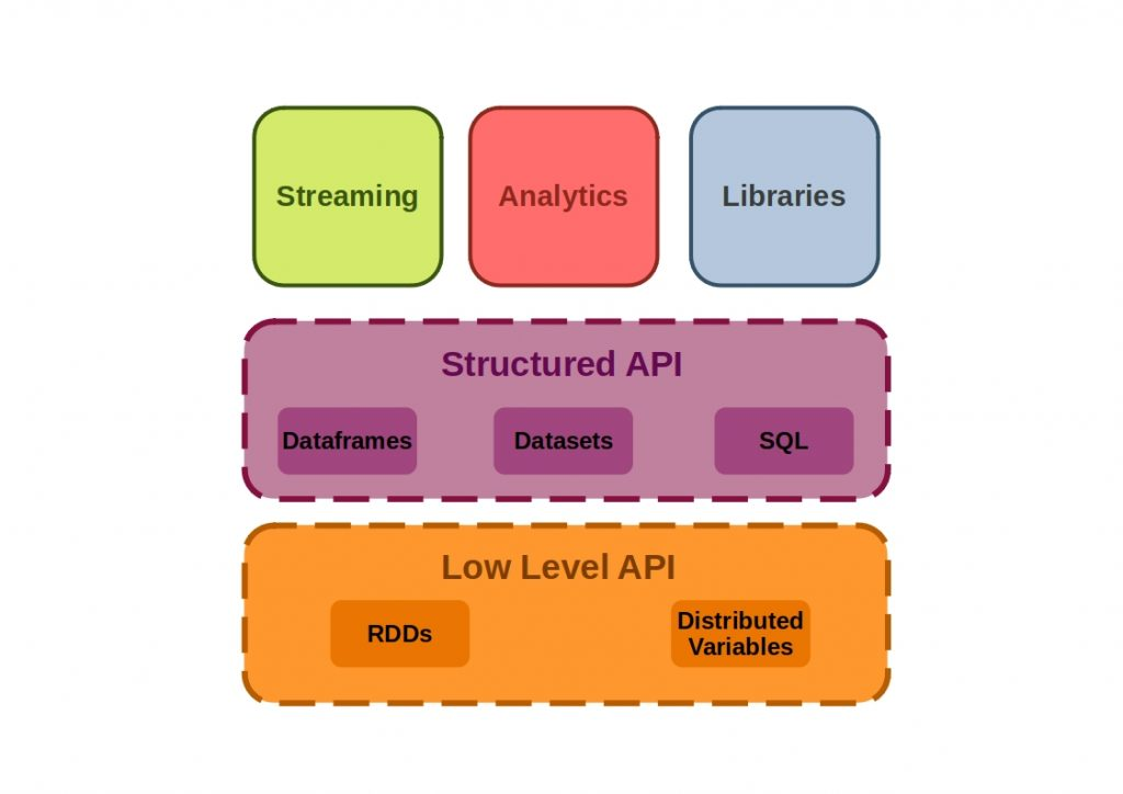 The  figure shows how the Apache Spark Core APIs are composed.