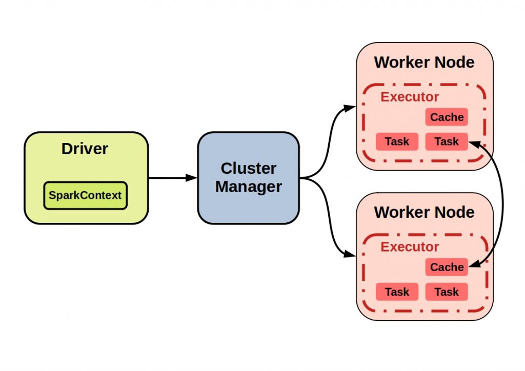 The figure  shows an example of a typical Spark cluster with all its components.
