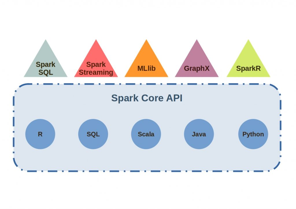 In the figure, the ecosystem of Apache Spark is shown with all the major components.