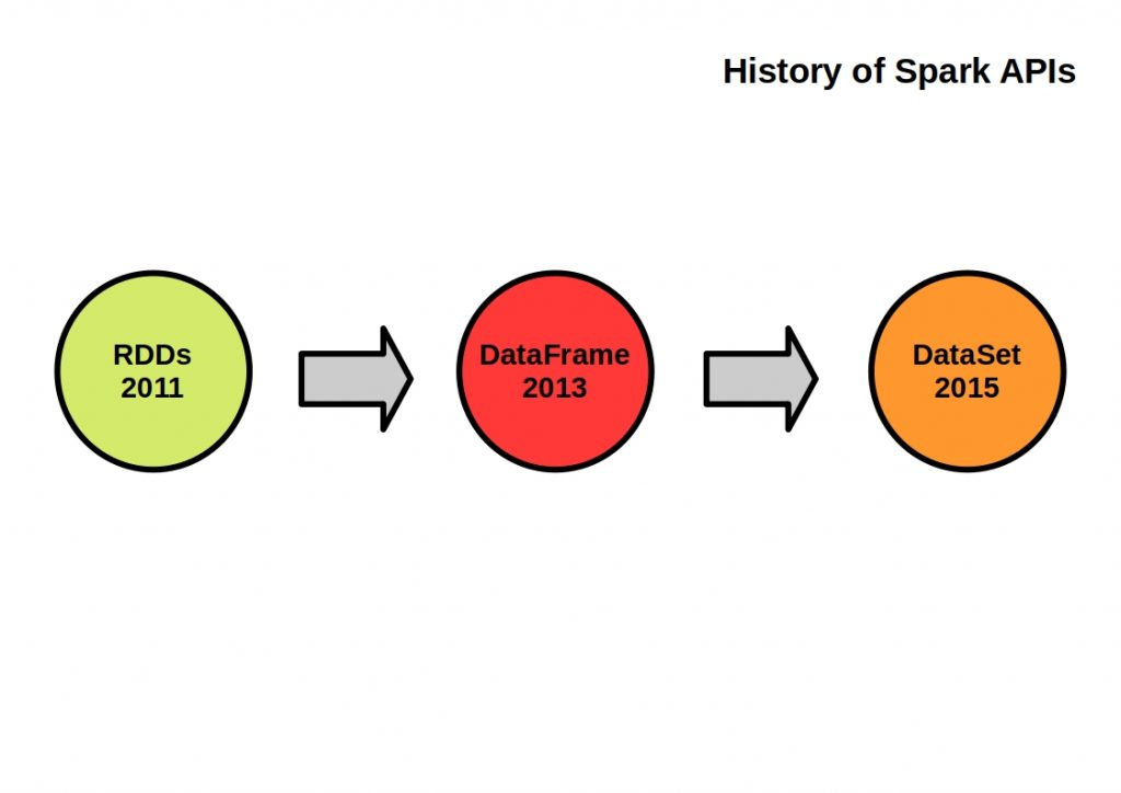 The figure shows the development history of the Apache Spark APIs.
