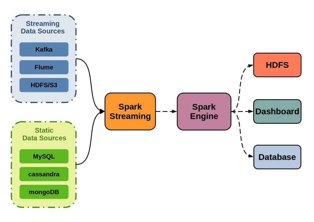The figure illustrates the principle of Apache Spark Streaming.