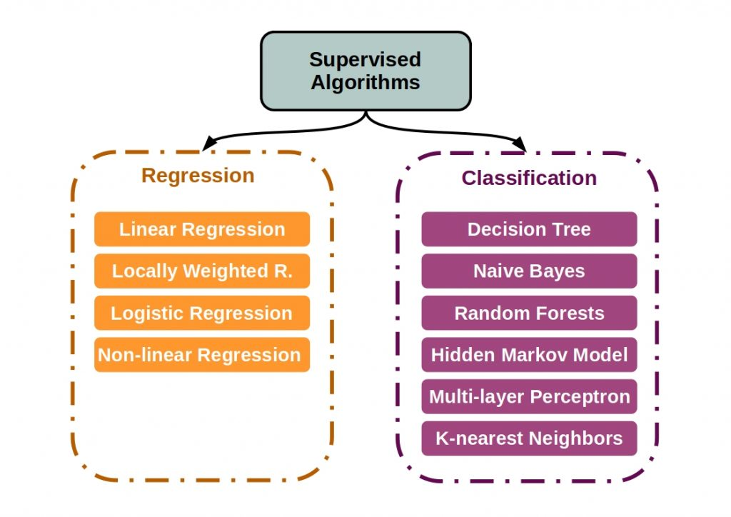 Supervised vs Unsupervised vs Reinforcement Learning - This figure shows the main algorithms of supervised learning.