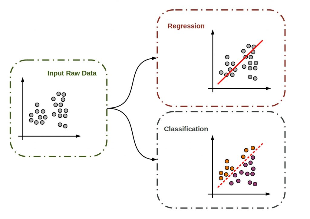 Supervised vs Unsupervised vs Reinforcement Learning - This figure shows the basic principle of supervised learning.