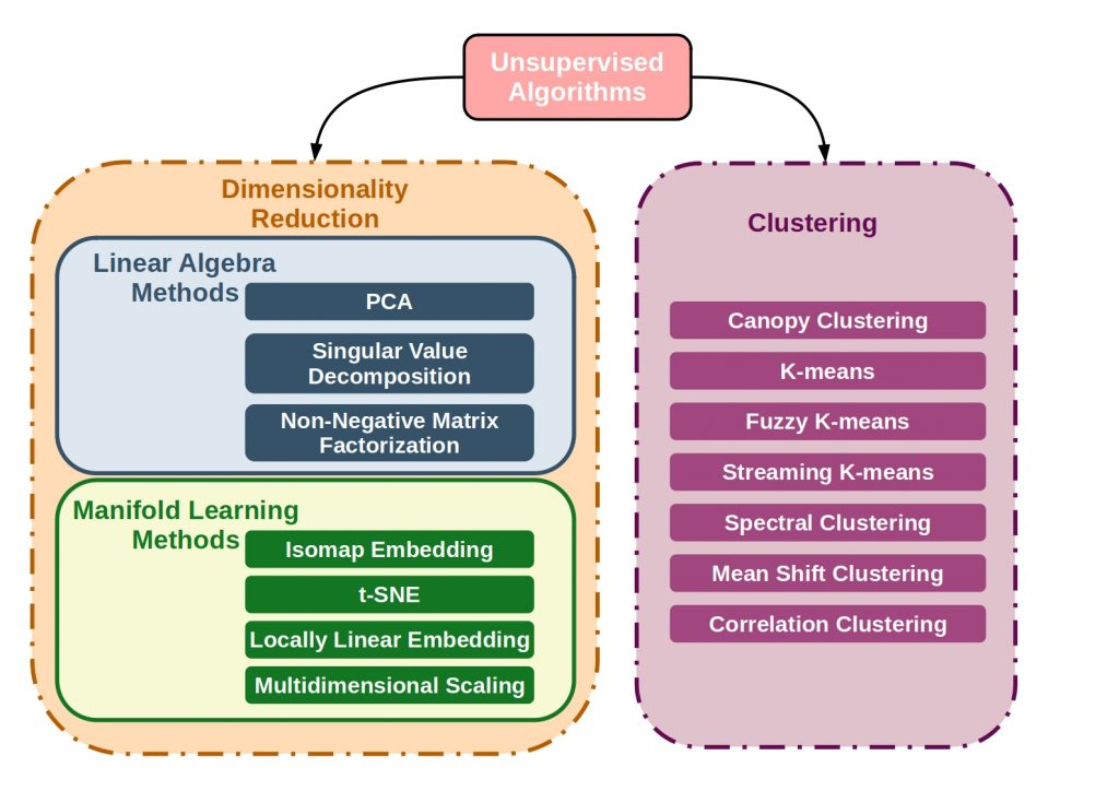 Supervised vs Unsupervised vs Reinforcement Learning - This figure shows the main algorithms of unsupervised learning.
