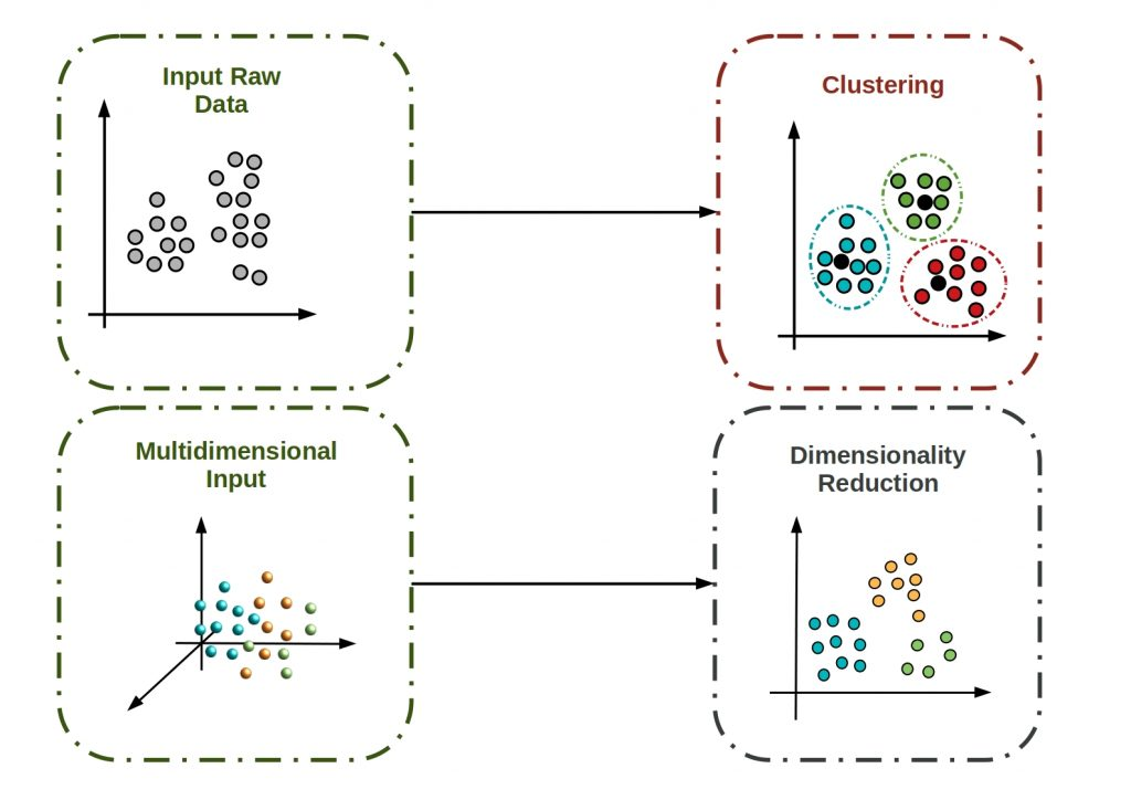 Supervised vs Unsupervised vs Reinforcement Learning - This figure shows the basic principle of unsupervised learning.