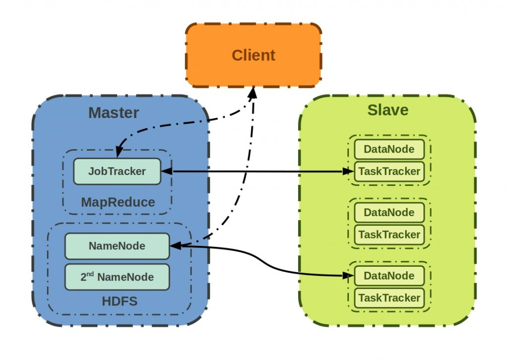 Is Hadoop dead? This scheme the internal communication of the components of a Hadoop cluster