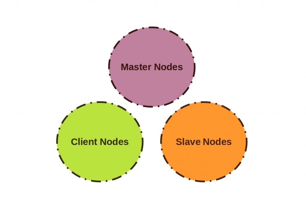 Is Hadoop dead? This diagram shows the components of a Hadoop cluster