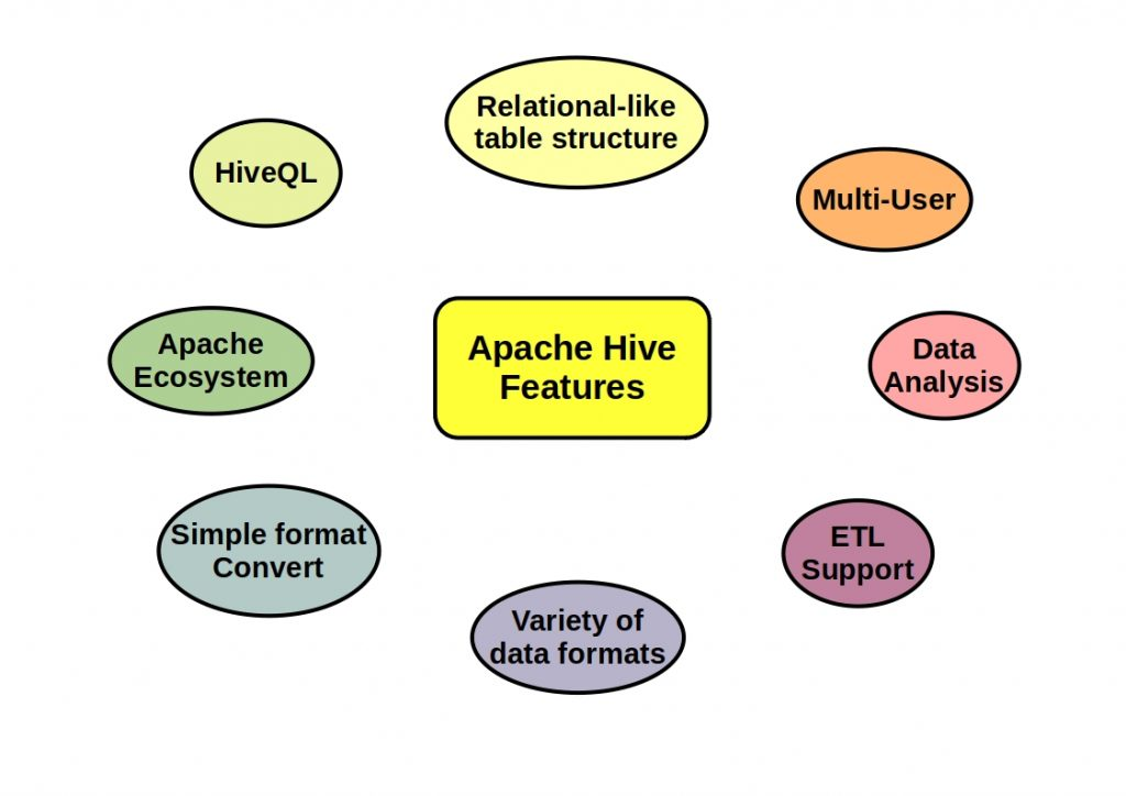 The figure shows the main Apache Hive features