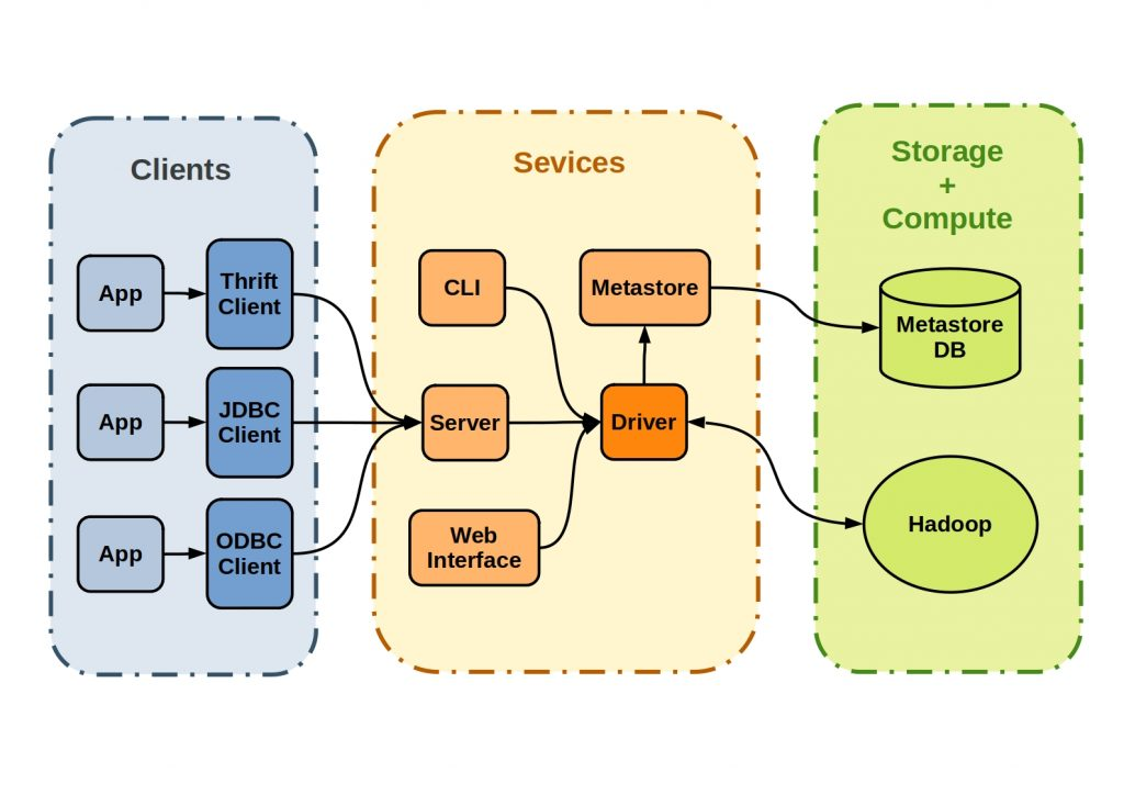 The figure shows the basic three-part core architecture of Apache Hive.