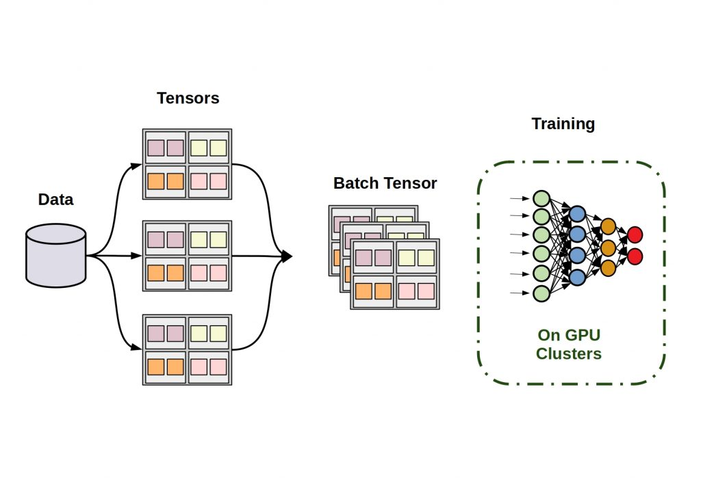 PyTorch vs TensorFlow -The figure shows the role of tensors in the training of neural networks in PyTorch.