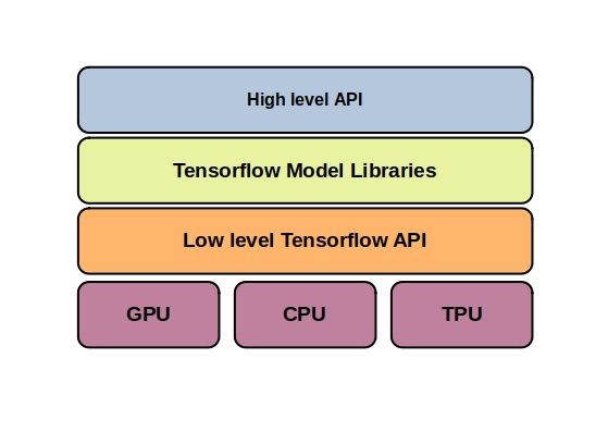 TensorFlow vs Theano - This figure shows the hierarchy of the TensorFlow framework.