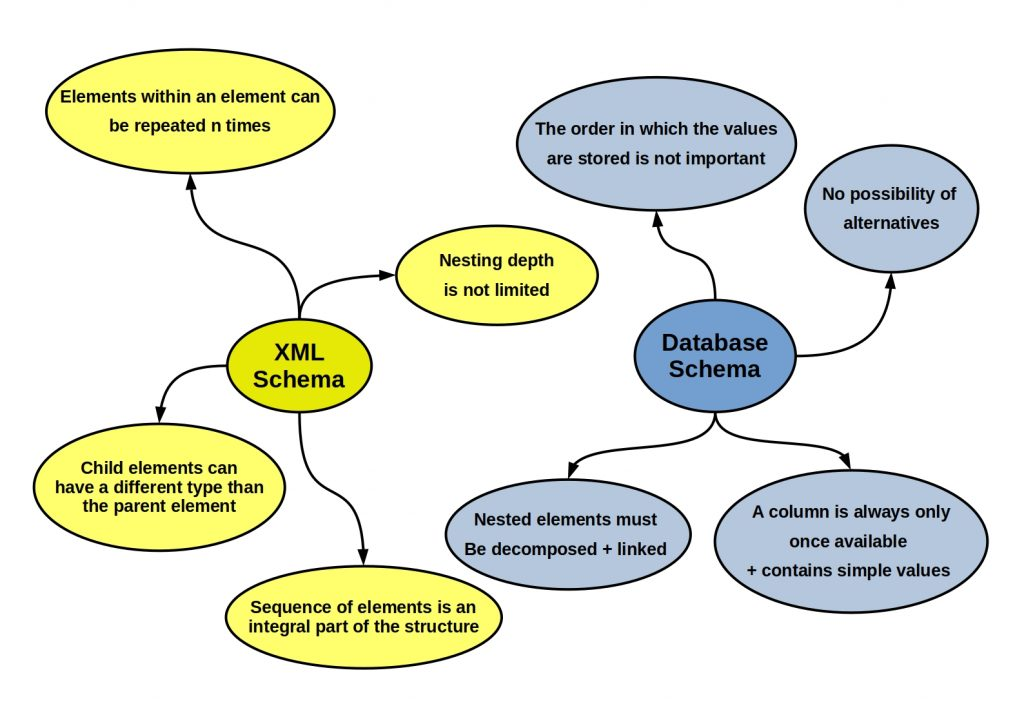 This figure shows the differences between an XML schema and a database schema.