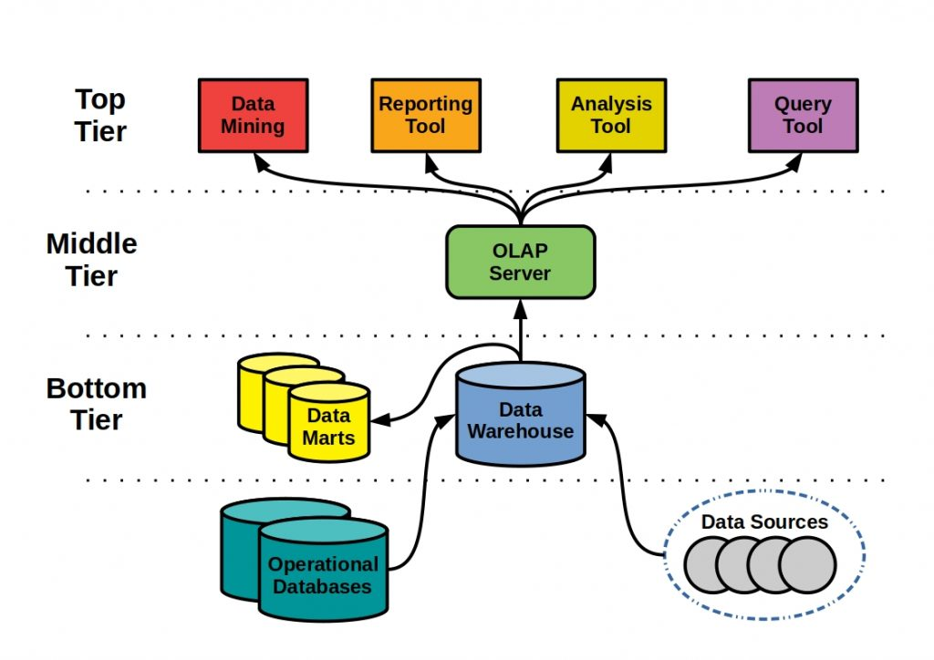 In this schema, the typical three tier data warehouse architecture is presented in a clear and simplified way