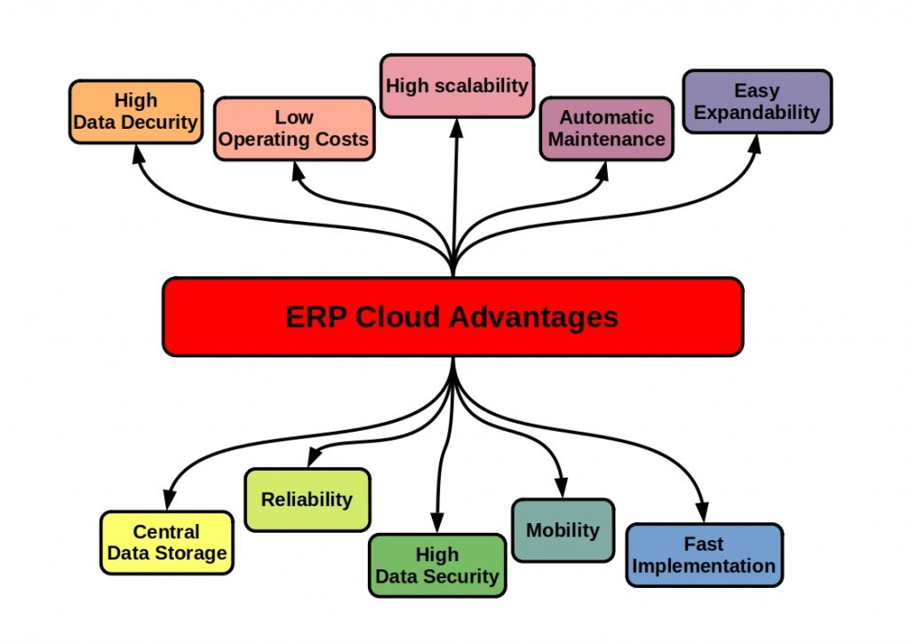 This scheme shows the ERP Cloud Advantages