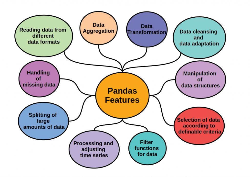 The schema shows Pandas major features