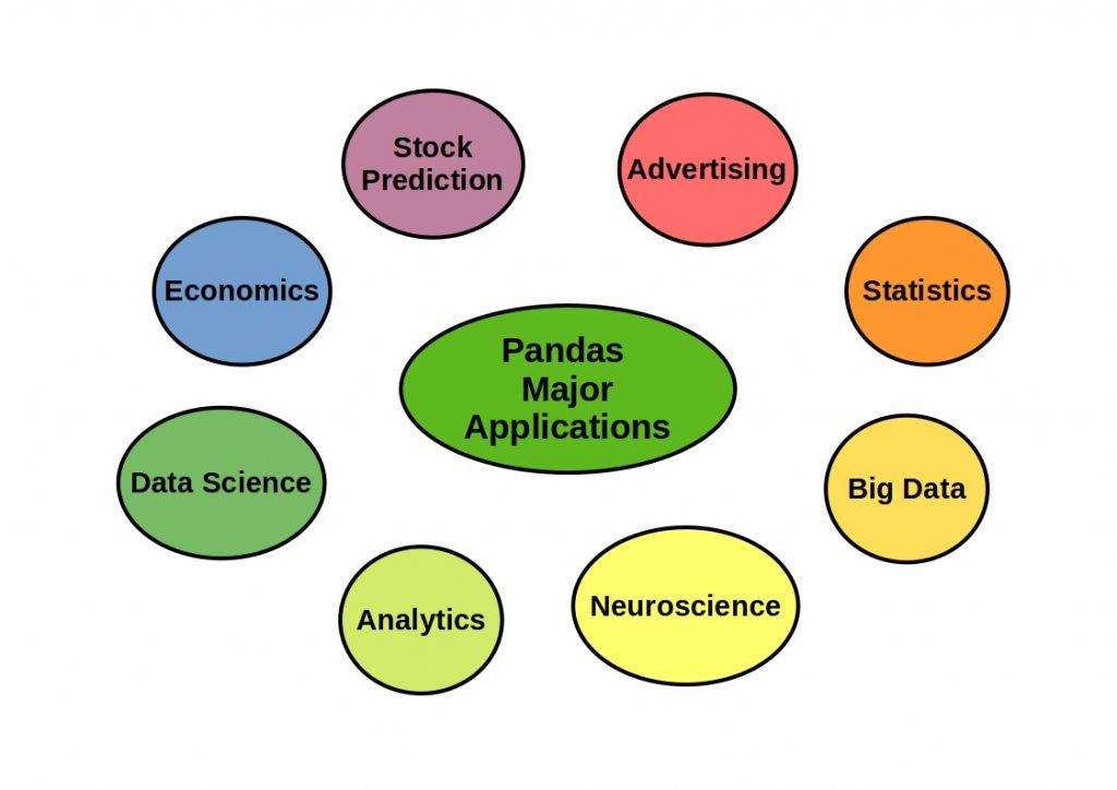 The schema shows Pandas major applications