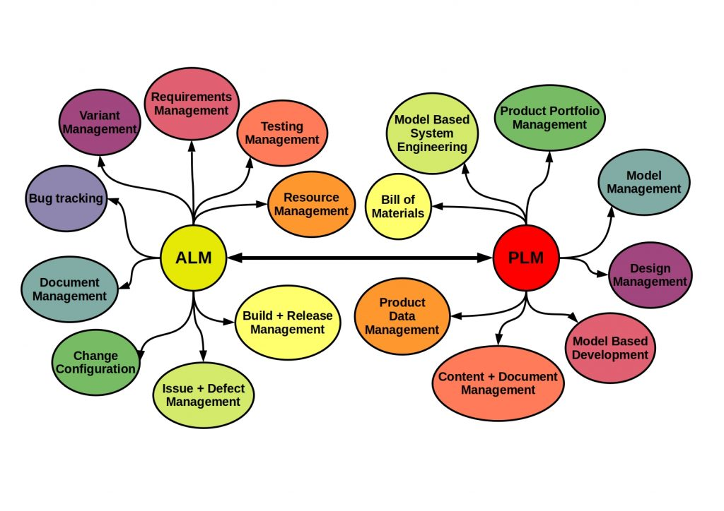 This schema shows the major differences between ALM and PLM