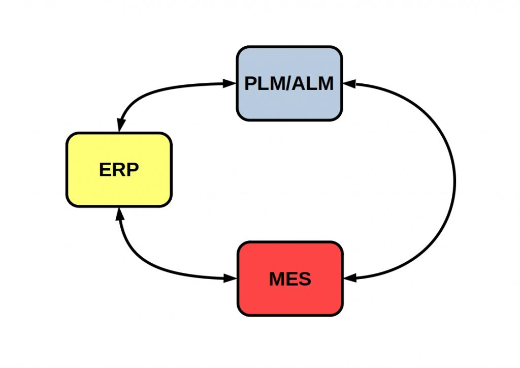 ERP vs MES vs PLM vs ALM - This schema shows their roe in industry 4.0