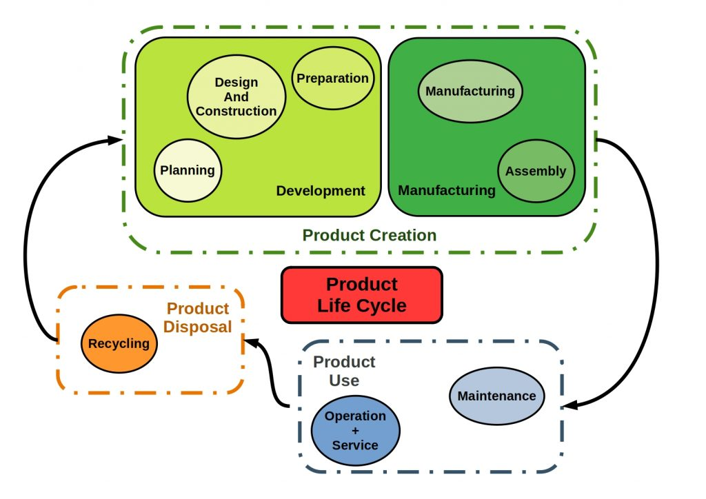 this scheme shows your production life cycle process