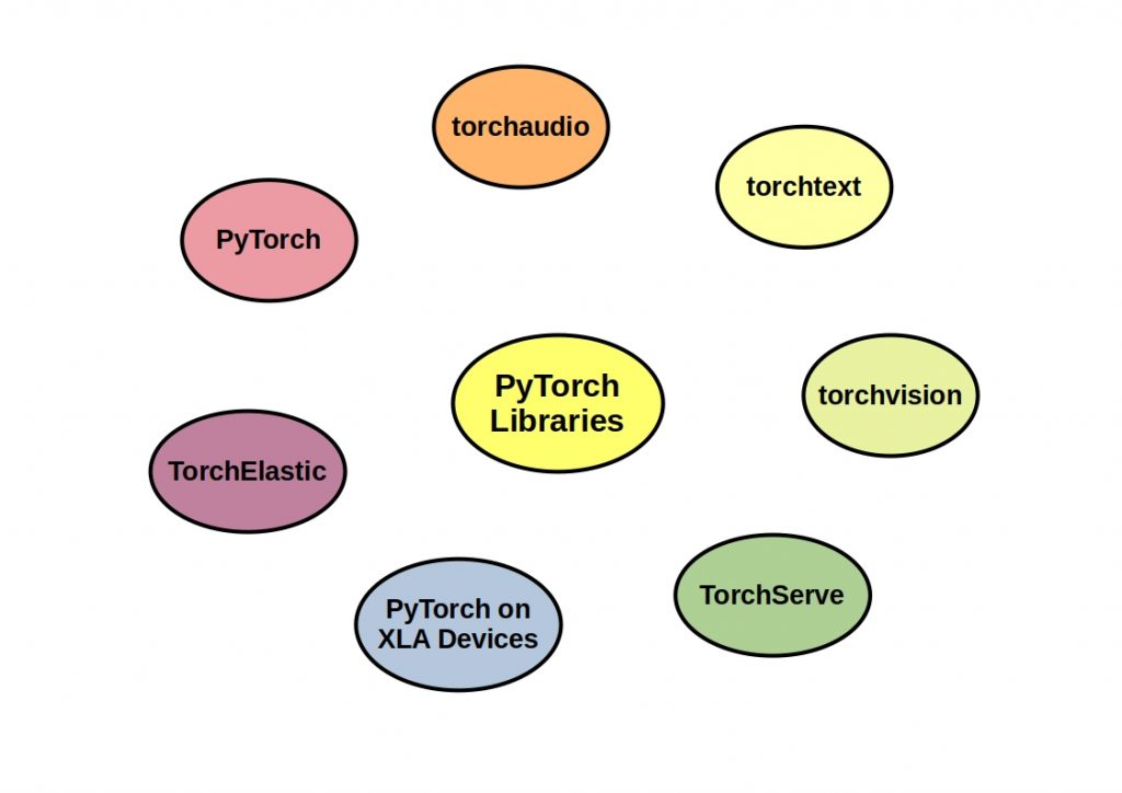 Awesome Python Data Science libraries and frameworks - PyTorch libraries