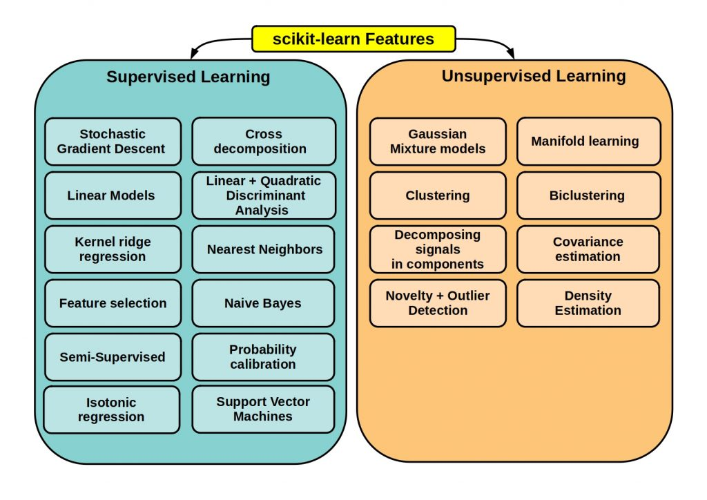 Awesome Python Data Science libraries and frameworks - scikit-learn feature