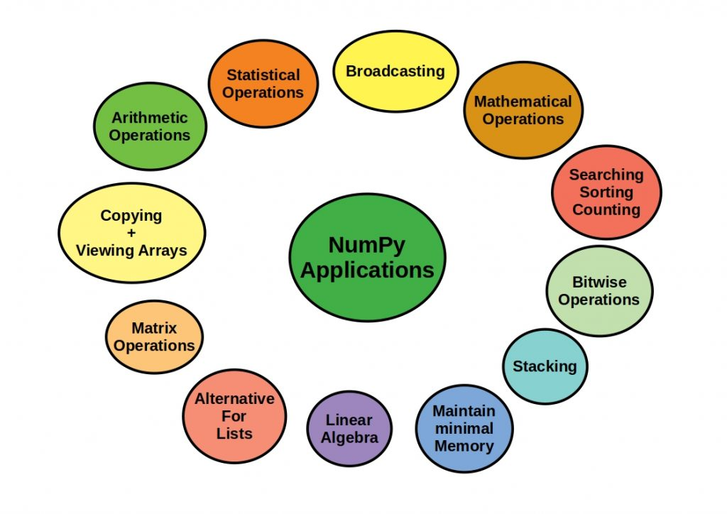 The scheme shows NumPys major applications
